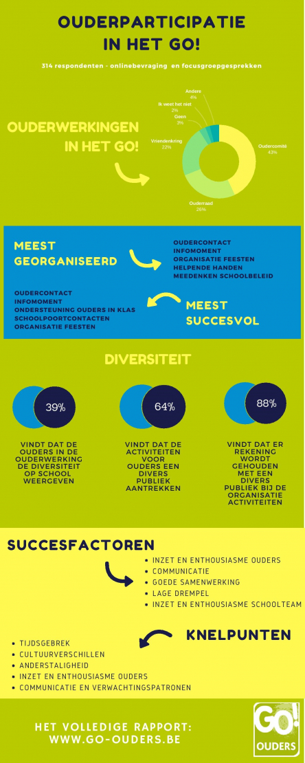 infographic ouderparticipatie GO!